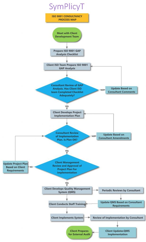 ISO 9001 Consultancy Process Map